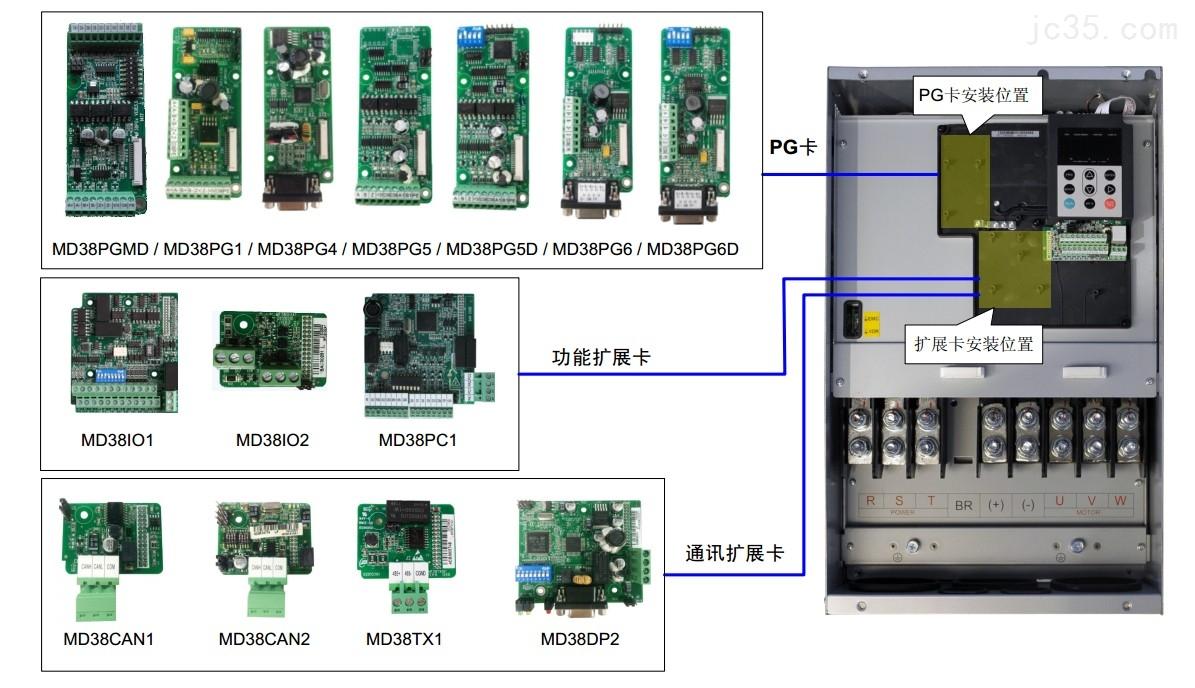 汇川变频器PLC备选备件通讯卡扩展卡驱动板PG卡配件