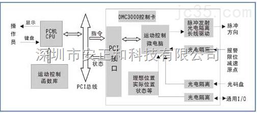 大型运动控制卡软件制作