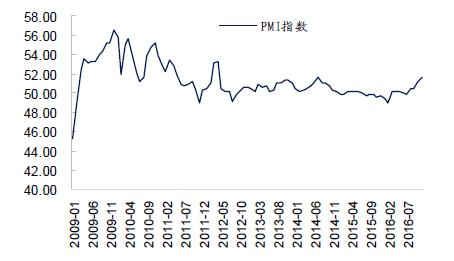 荣枯线 记录中国制造业发展